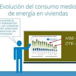 Evolución del consumo medio de energía en viviendas