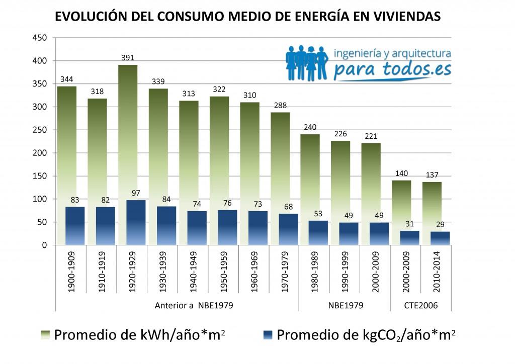 Gráfico con la  evolución del consumo medio de energía en viviendas