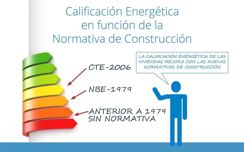 Calificación Energética en función de la Normativa de Construcción